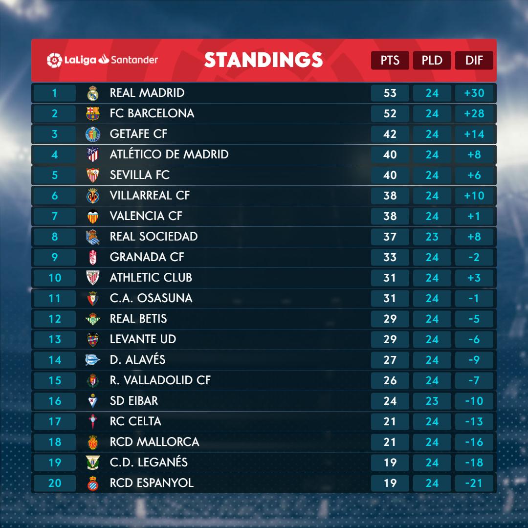 ENG_LaLiga Santander Matchday 25 standings